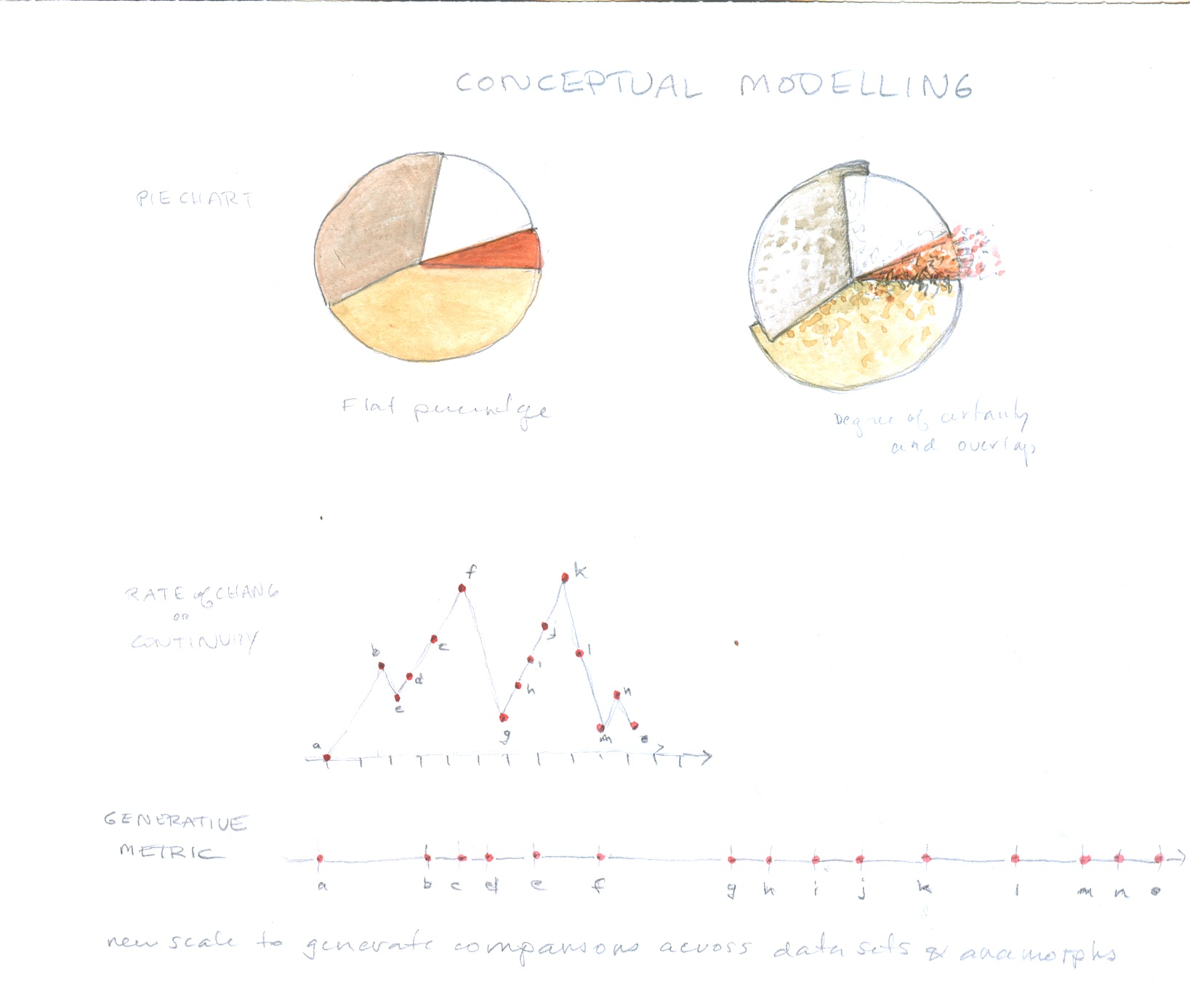 Pieg below the chart is a generative metric similar to that used to generate the anamorph scales above it is not related to the pie chart nvjuhfo Gallery